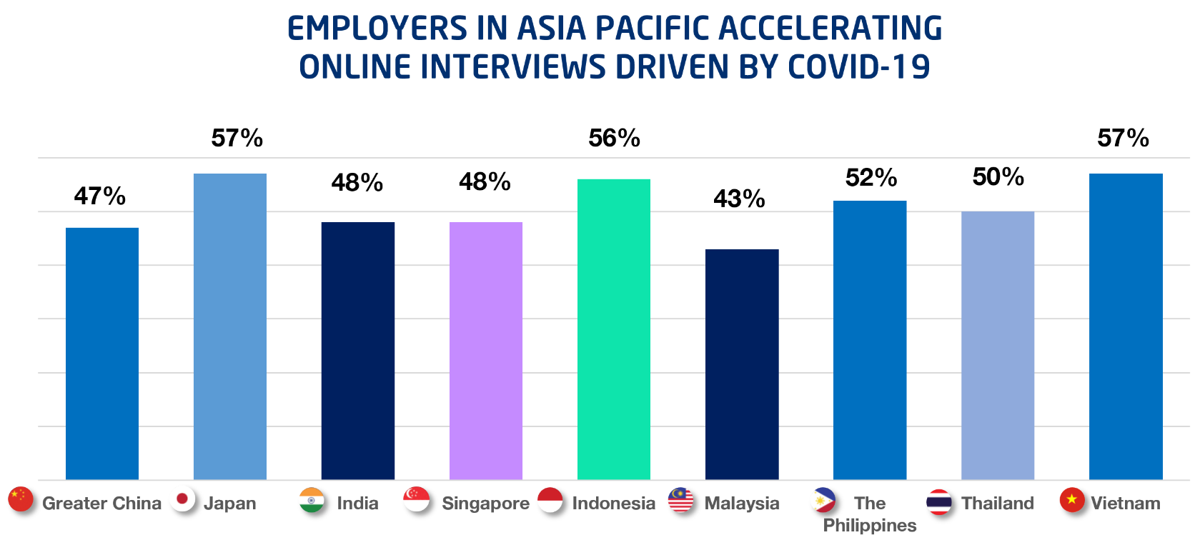 EMPLOYERS IN ASIA PACIFIC ACCELERATING ONLINE INTERVIEWS DRIVEN BY COVID-19